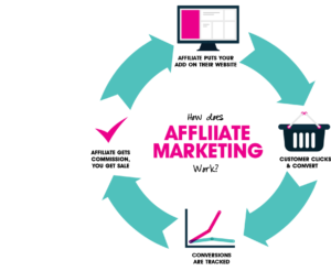 how-to-start-affiliate-marketing-for-free